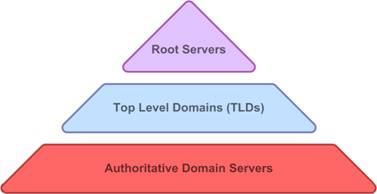 DNS NameSpace Hierarchy - 01