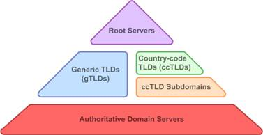 DNS NameSpace Hierarchy - 02